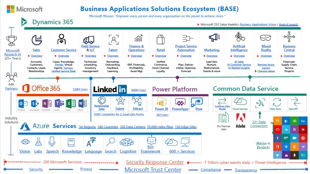 Ecosistema Microsoft Dynamics 365