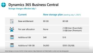 Más almacenamiento en 365 Business Central