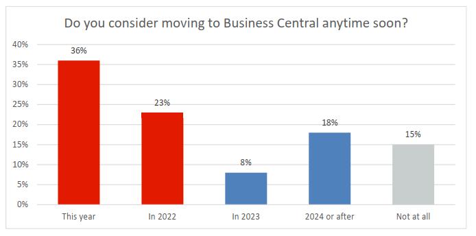¿Consideras migrar a Business Central pronto?